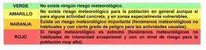cuadro-alertas-meteo-colores_AEMET