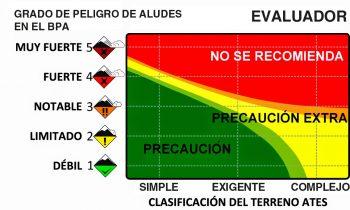 Evaluador ATES