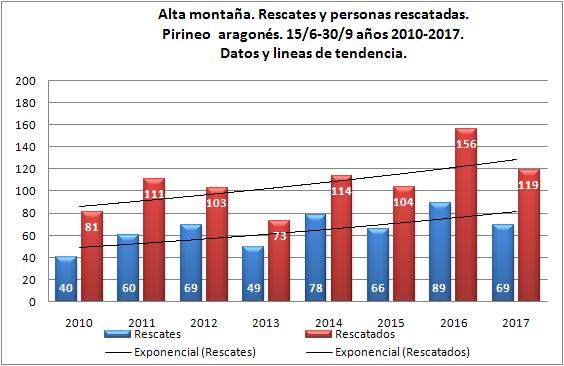 Alta montaña y rescates en Pirineo. Junio-octubre de 2010 a 2017. Datos GREIM