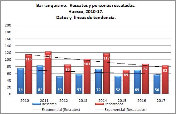 Barranquismo y rescates en Huesca. 2010 - 2017. Datos GREIM
