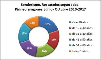 Senderismo. Rescatados según la edad. Junio-octubre de 2010 a 2017. Datos GREIM
