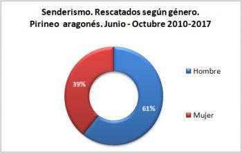 Senderismo. Rescatados según género. Junio-octubre de 2010 a 2017. Datos GREIM