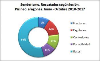 Senderismo. Rescatados según la lesión. Junio-octubre de 2010 a 2017. Datos GREIM