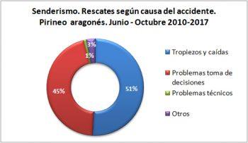 Senderismo. Rescates según la causa del accidente. Junio-octubre de 2010 a 2017. Datos GREIM
