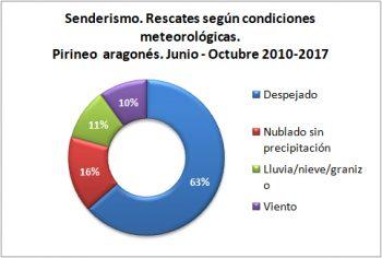 Senderismo. Rescates según condiciones meteorológicas. Junio-octubre de 2010 a 2017. Datos GREIM