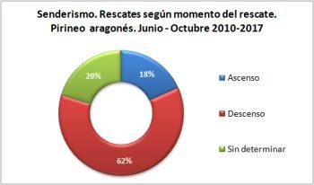 Senderismo. Rescates según el momento del rescate. Junio-octubre de 2010 a 2017. Datos GREIM