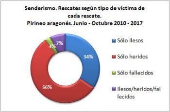 Senderismo. Rescates según el tipo de víctima. Junio-octubre de 2010 a 2017. Datos GREIM