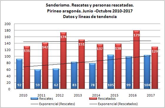 Senderismo y Rescates en Pirineo. Junio-octubre de 2010 a 2017. Datos GREIM