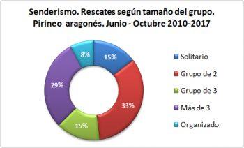 Senderismo. Rescates según el tamaño del grupo. Junio-octubre de 2010 a 2017. Datos GREIM