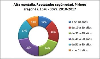 Alta montaña. Rescatados según edad. 15/6 -30/9 de 2010 a 2017. Datos GREIM