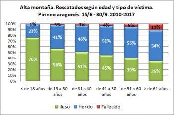 Alta montaña. Rescatados según edad y tipo de víctima. 15/6 -30/9 de 2010 a 2017. Datos GREIM