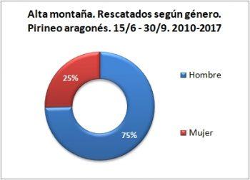 Alta montaña. Rescatados según género. 15/6 -30/9 de 2010 a 2017. Datos GREIM