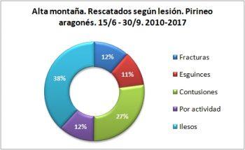 Alta montaña. Rescatados según la lesión. 15/6 -30/9 de 2010 a 2017. Datos GREIM