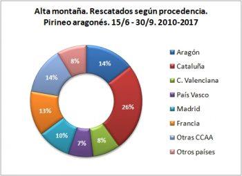 Alta montaña. Rescatados según procedencia. 15/6 -30/9 de 2010 a 2017. Datos GREIM