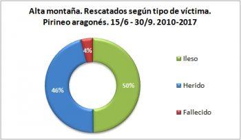 Alta montaña. Rescatados según el tipo de víctima. 15/6 -30/9 de 2010 a 2017. Datos GREIM