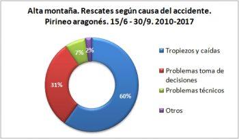 Alta montaña. Rescates según la causa del accidente. 15/6 -30/9 de 2010 a 2017. Datos GREIM