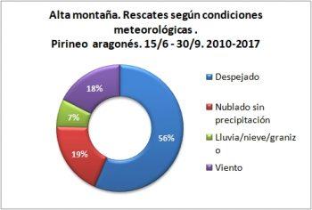 Alta montaña. Rescates según condiciones meteorológicas. 15/6 -30/9 de 2010 a 2017. Datos GREIM