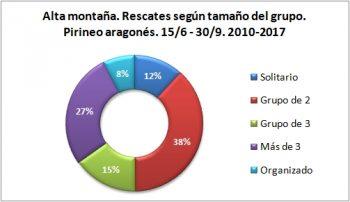 Alta montaña. Rescates según el tamaño del grupo. 15/6 -30/9 de 2010 a 2017. Datos GREIM