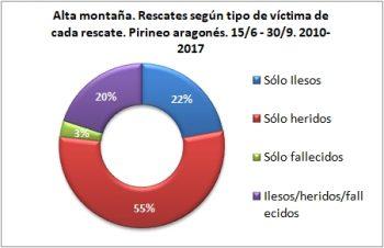 Alta montaña. Rescates según el tipo de víctima. 15/6 -30/9 de 2010 a 2017. Datos GREIM