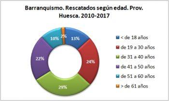 Barranquismo. Rescatados según la edad. 2010 - 2017. Datos GREIM