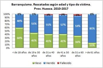 Barranquismo. Rescatados según la edad y tipo de víctima. 2010 - 2017. Datos GREIM