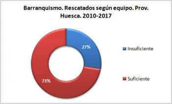Barranquismo. Rescatados según el equipo. 2010 - 2017. Datos GREIM