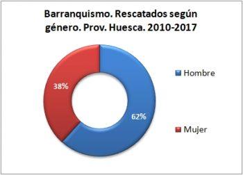 Barranquismo. Rescatados según género. 2010 - 2017. Datos GREIM