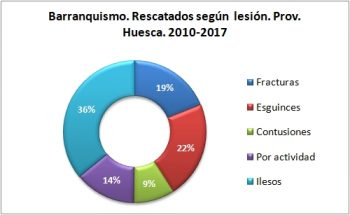 Barranquismo. Rescatados según la lesión. 2010 - 2017. Datos GREIM