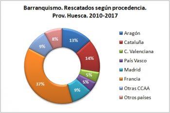Barranquismo. Rescatados según procedencia. 2010 - 2017. Datos GREIM