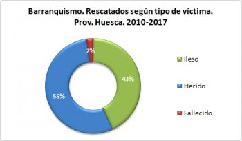 Barranquismo. Rescatados según el tipo de víctima. 2010 - 2017. Datos GREIM