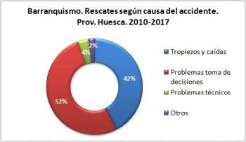 Barranquismo. Rescates según la causa del accidente. 2010 - 2017. Datos GREIM