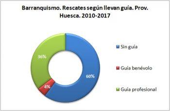 Barranquismo. Rescates según llevan guía. 2010 - 2017. Datos GREIM