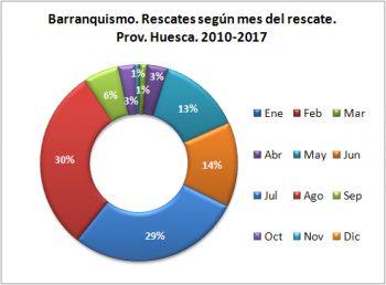 Barranquismo. Rescates según el mes del rescate. 2010 - 2017. Datos GREIM
