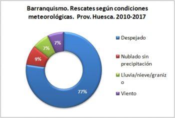 Barranquismo. Rescates según condiciones meteorológicas. 2010 - 2017. Datos GREIM