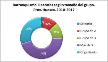Barranquismo. Rescates según el tamaño del grupo. 2010 - 2017. Datos GREIM