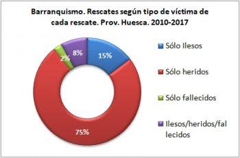 Barranquismo. Rescates según el tipo de víctima. 2010 - 2017. Datos GREIM