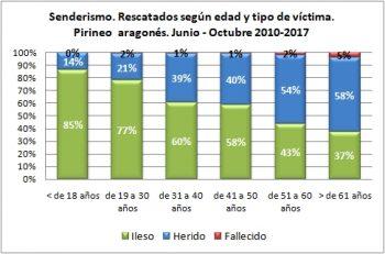 Senderismo. Rescatados según la edad y tipo de víctima. Junio-octubre de 2010 a 2017. Datos GREIM