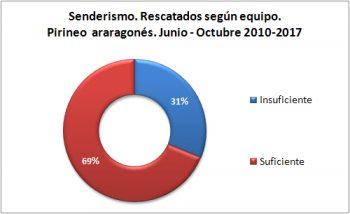 Senderismo. Rescatados según el equipo. Junio-octubre de 2010 a 2017. Datos GREIM