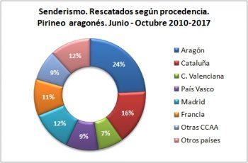 Senderismo. Rescatados según procedencia. Junio-octubre de 2010 a 2017. Datos GREIM