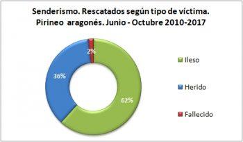 Senderismo. Rescatados según el tipo de víctima. Junio-octubre de 2010 a 2017. Datos GREIM