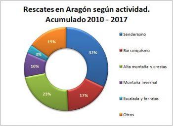 Rescates en Aragón realizados por el GREIM entre 2010 y 2017