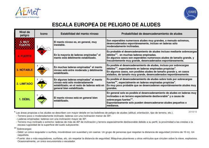 Escala europea del boletín de peligro de aludes