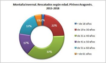 Montaña invernal. Rescatados según la edad. Pirineo Aragonés, 2013 - 2018. Datos GREIM