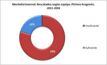 Montaña invernal. Rescatados según el equipo. Pirineo Aragonés, 2013 - 2018. Datos GREIM