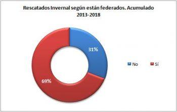Montaña invernal. Rescatados según si están federados. Pirineo Aragonés, 2013 - 2018. Datos GREIM