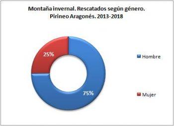 Montaña invernal. Rescatados según género. Pirineo Aragonés, 2013 - 2018. Datos GREIM