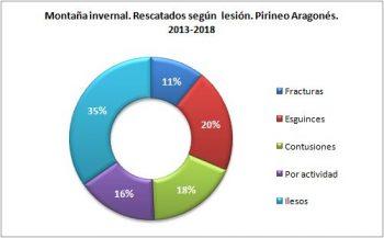 Montaña invernal. Rescatados según la lesión. Pirineo Aragonés, 2013 - 2018. Datos GREIM