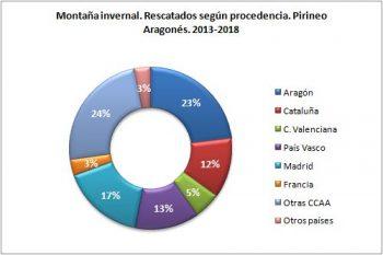 Montaña invernal. Rescatados según procedencia. Pirineo Aragonés, 2013 - 2018. Datos GREIM