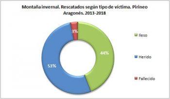 Montaña invernal. Rescatados según el tipo de víctima. Pirineo Aragonés, 2013 - 2018. Datos GREIM