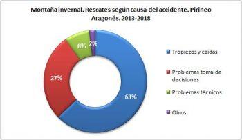 Montaña invernal. Rescates según la causa del accidente. Pirineo Aragonés, 2013 - 2018. Datos GREIM